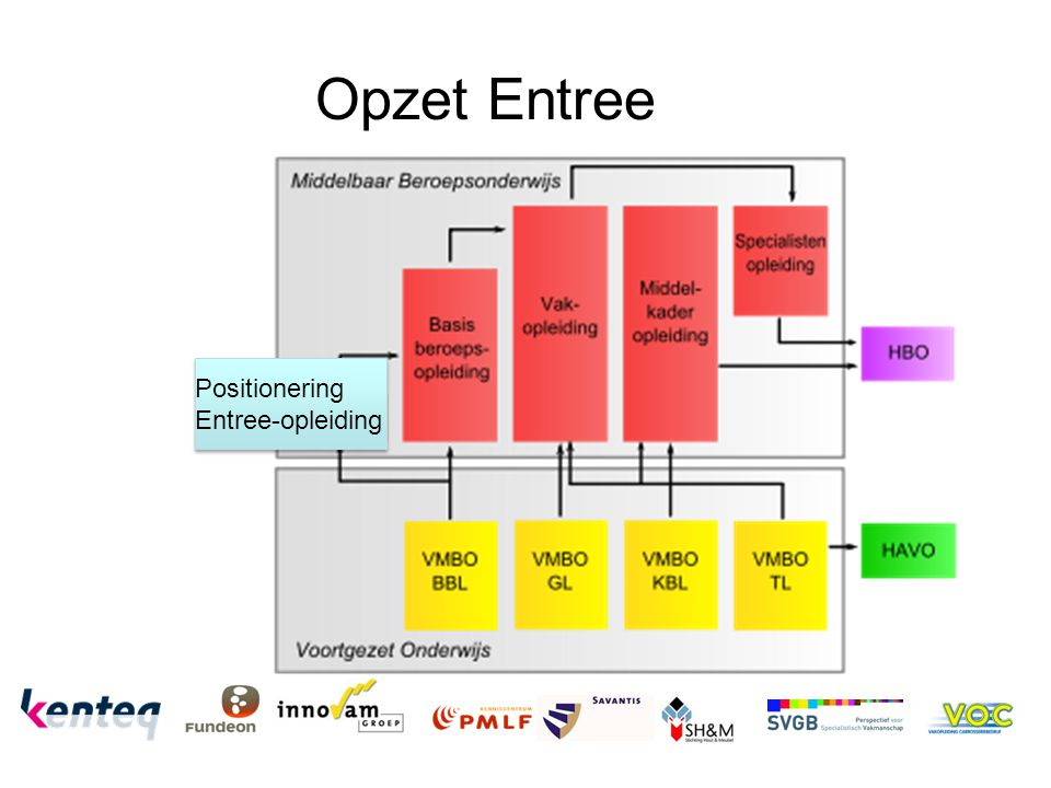 Opzet Entree Positionering Entree-opleiding