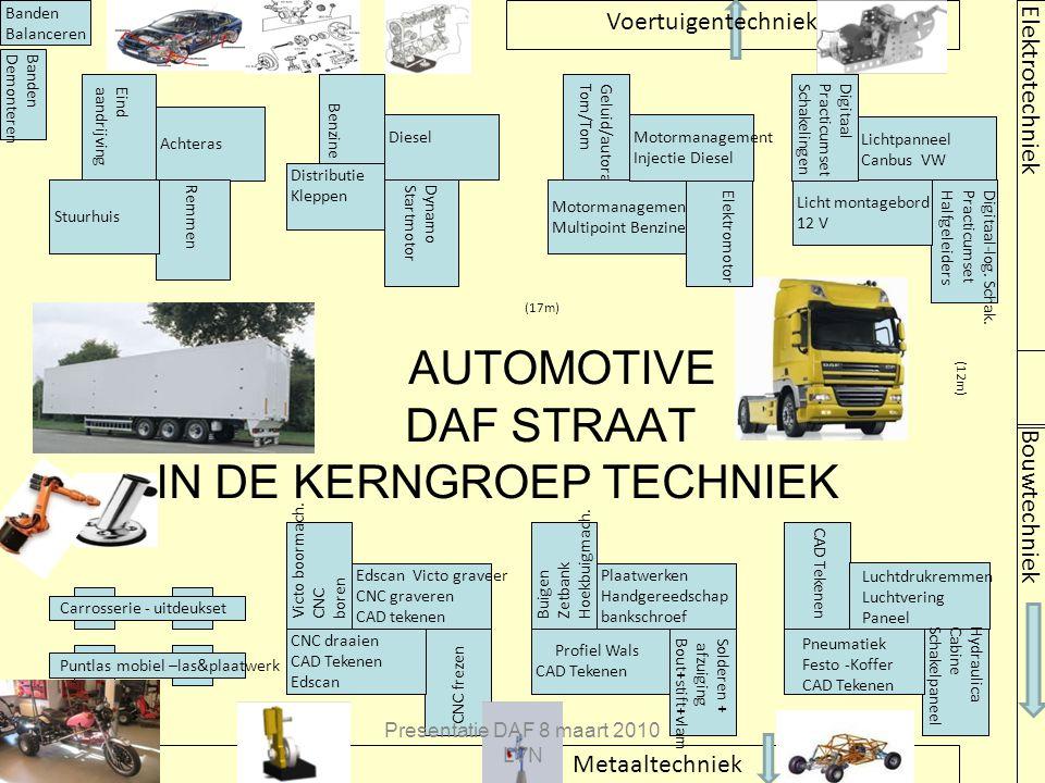 AUTOMOTIVE DAF STRAAT IN DE KERNGROEP TECHNIEK Metaaltechniek Bouwtechniek LichtpanneelCanbus VW Digitaal-log. Schak. Practicumset Halfgeleiders Licht