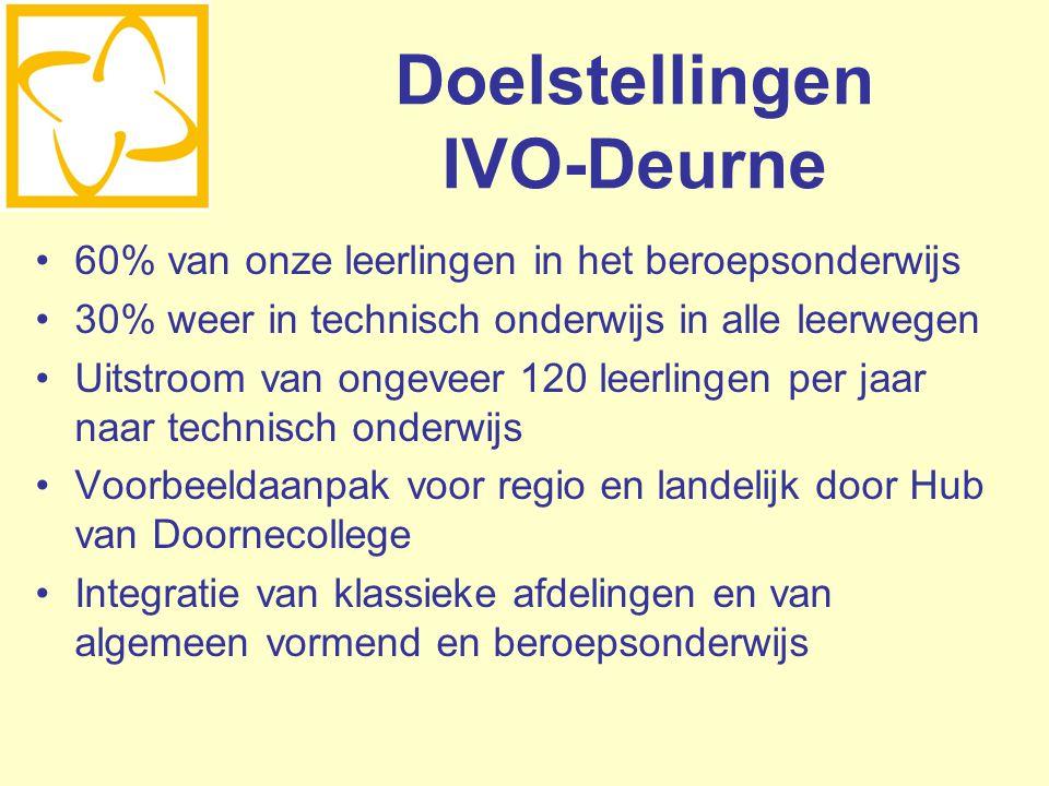 Doelstellingen IVO-Deurne 60% van onze leerlingen in het beroepsonderwijs 30% weer in technisch onderwijs in alle leerwegen Uitstroom van ongeveer 120