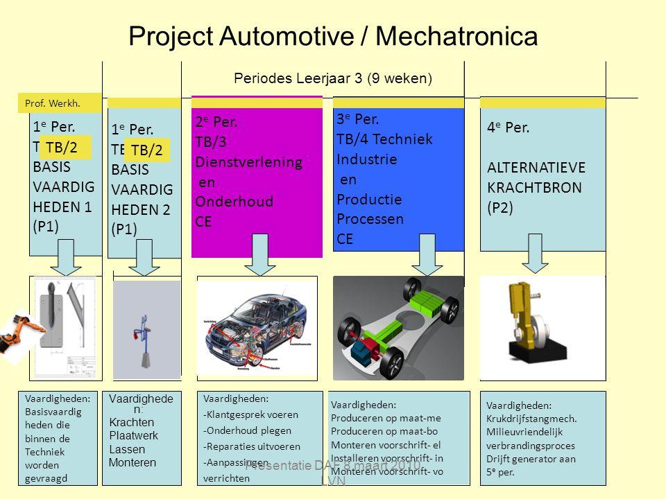 Project Automotive / Mechatronica Periodes Leerjaar 3 (9 weken) 1 e Per. TB/2 BASIS VAARDIG HEDEN 2 (P1) 4 e Per. ALTERNATIEVE KRACHTBRON (P2) 1 e Per