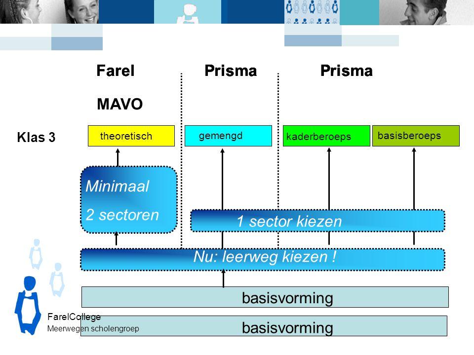 Klas 3 basisvorming theoretisch gemengd Nu: leerweg kiezen ! Minimaal 2 sectoren kaderberoeps basisberoeps Prisma 1 sector kiezen FarelCollege Meerweg