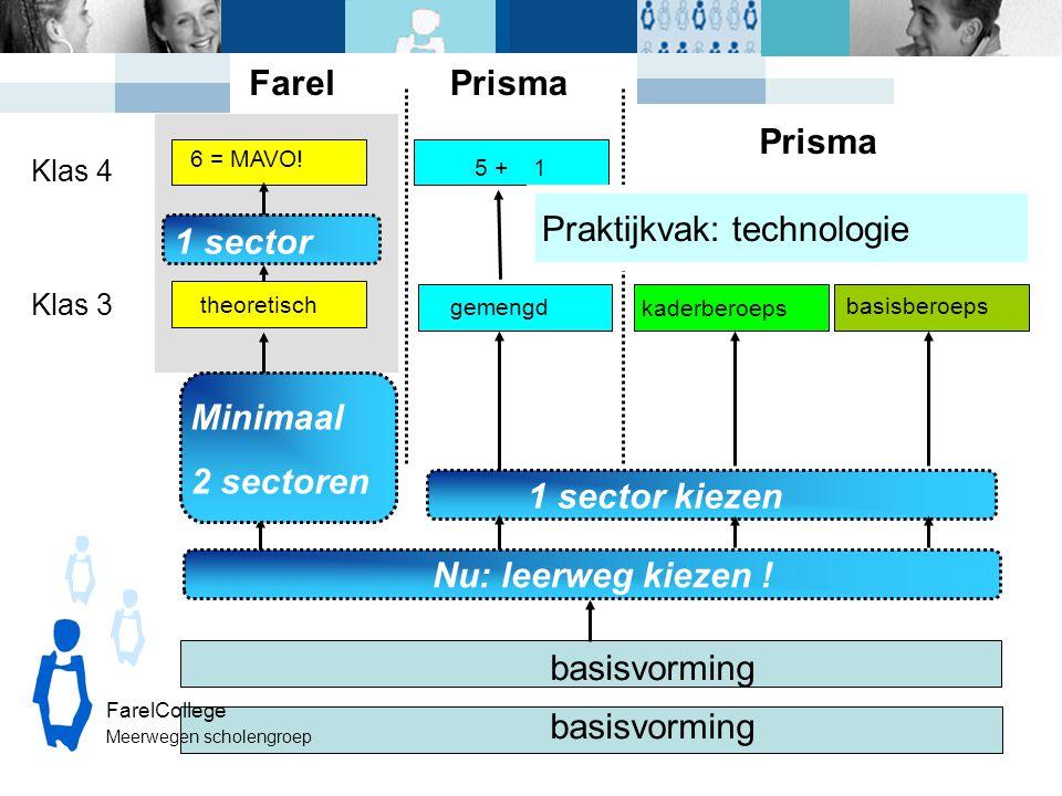 Klas 3 basisvorming theoretisch gemengd Klas 4 Nu: leerweg kiezen ! 1 sector kiezen 6 = MAVO! 1 sector kaderberoeps basisberoeps Farel 5 +1 Prisma Pra