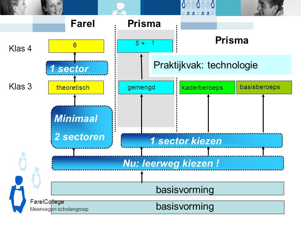 Klas 3 basisvorming theoretisch gemengd Klas 4 Nu: leerweg kiezen ! 1 sector kiezen Minimaal 2 sectoren 6 1 sector kaderberoeps basisberoeps Farel 5 +