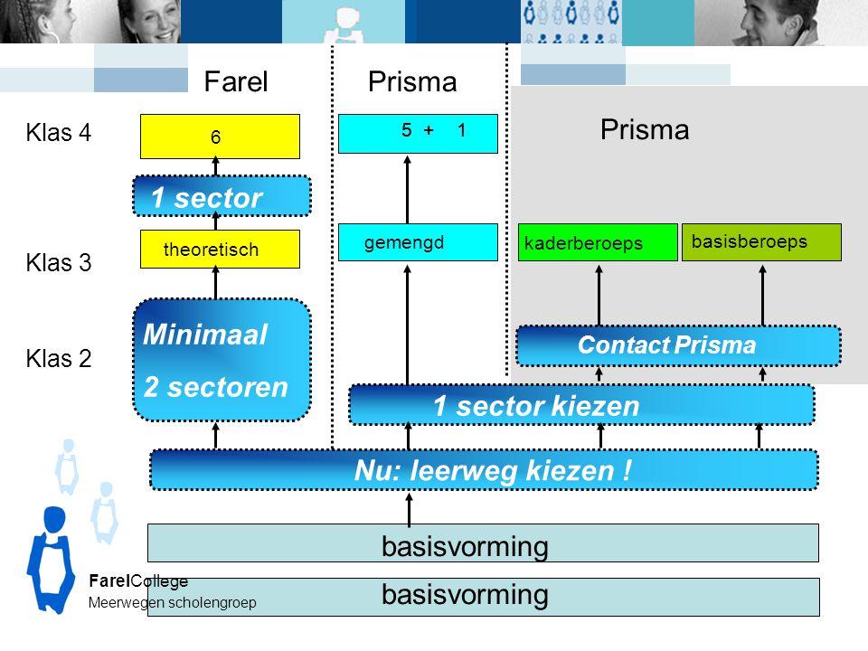 Klas 3 basisvorming theoretisch gemengd Klas 4 Nu: leerweg kiezen ! 1 sector kiezen 6 1 sector kaderberoeps basisberoeps Farel 5 +1 Prisma FarelColleg