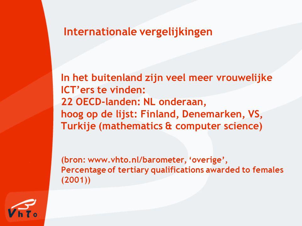 Internationale vergelijkingen In het buitenland zijn veel meer vrouwelijke ICT'ers te vinden: 22 OECD-landen: NL onderaan, hoog op de lijst: Finland, Denemarken, VS, Turkije (mathematics & computer science) (bron: www.vhto.nl/barometer, 'overige', Percentage of tertiary qualifications awarded to females (2001))