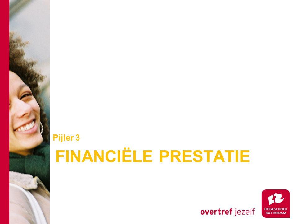FINANCIËLE PRESTATIE Pijler 3