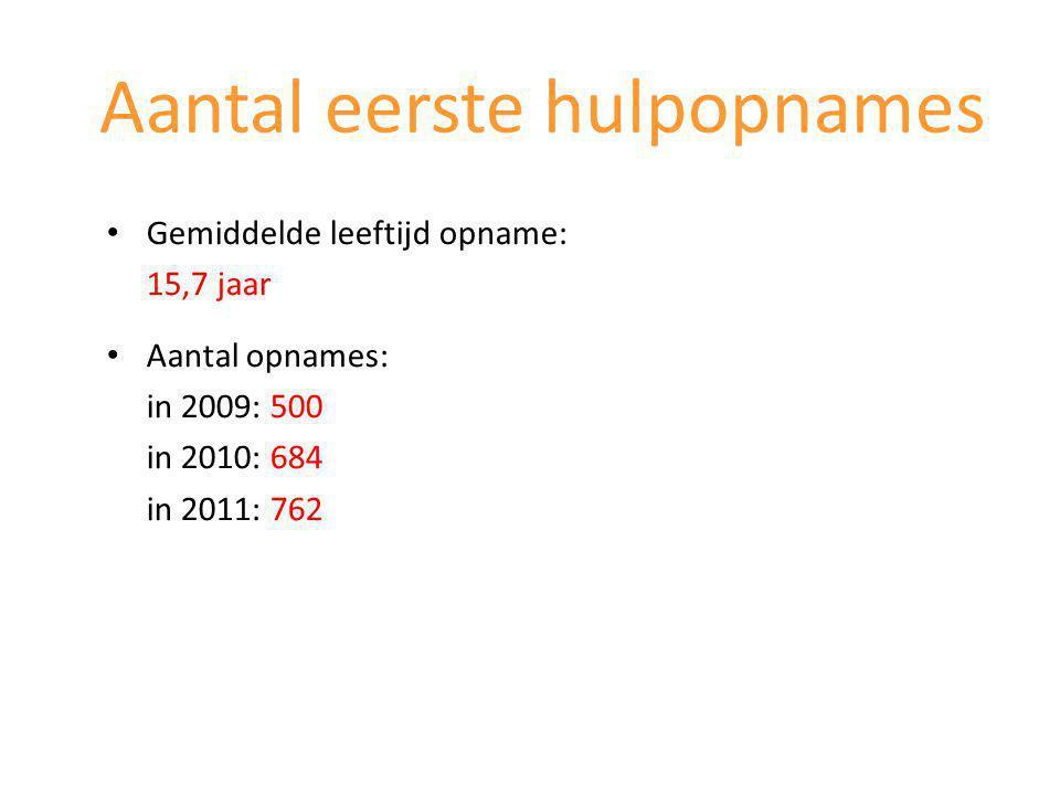 Gemiddelde leeftijd opname: 15,7 jaar Aantal opnames: in 2009: 500 in 2010: 684 in 2011: 762 Aantal eerste hulpopnames