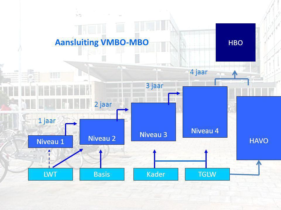 Niveau 1 Niveau 2 Niveau 3 Niveau 4 HBO 1 jaar 2 jaar 3 jaar 4 jaar Aansluiting VMBO-MBO LWTBasisKaderTGLW HAVO
