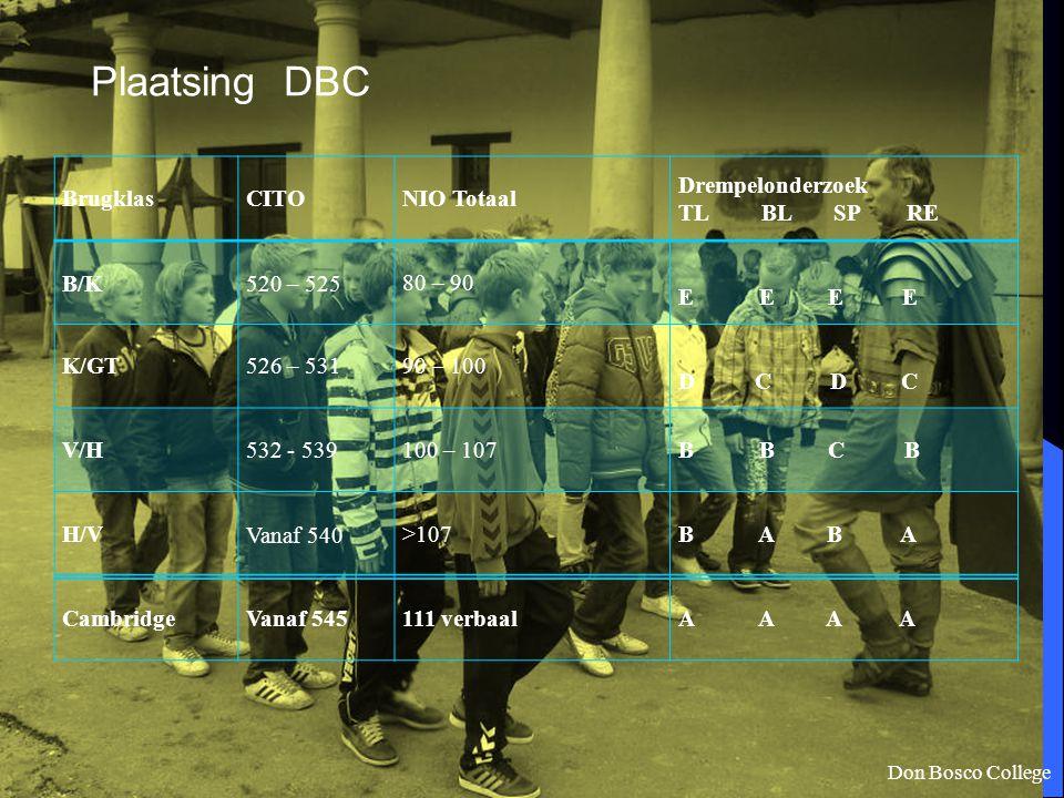 Plaatsing DBC Don Bosco College BrugklasCITONIO Totaal Drempelonderzoek TL BL SP RE B/K520 – 52580 – 90 E E K/GT 526 – 53190 – 100 D C V/H 532 - 53910