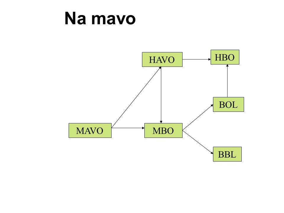 Na mavo MAVO HAVO HBO MBO BOL BBL
