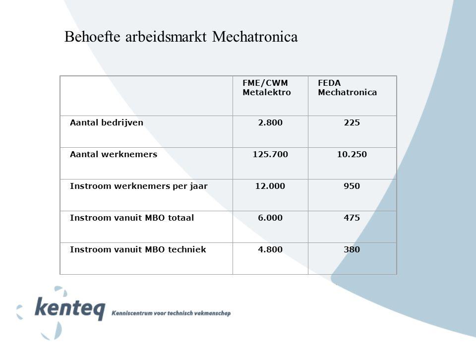 FME/CWM Metalektro FEDA Mechatronica Aantal bedrijven2.800225 Aantal werknemers125.70010.250 Instroom werknemers per jaar12.000950 Instroom vanuit MBO totaal6.000475 Instroom vanuit MBO techniek4.800380 Behoefte arbeidsmarkt Mechatronica