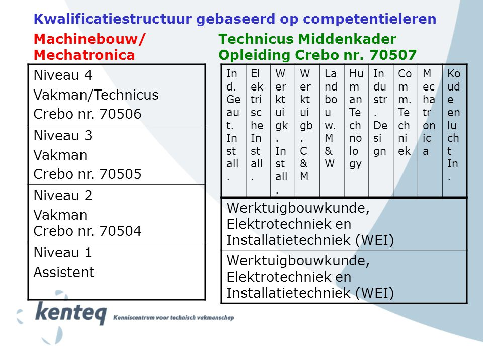3.Kerntaken Kwalificatieprofiel Machinebouw / Mechatronica 1.