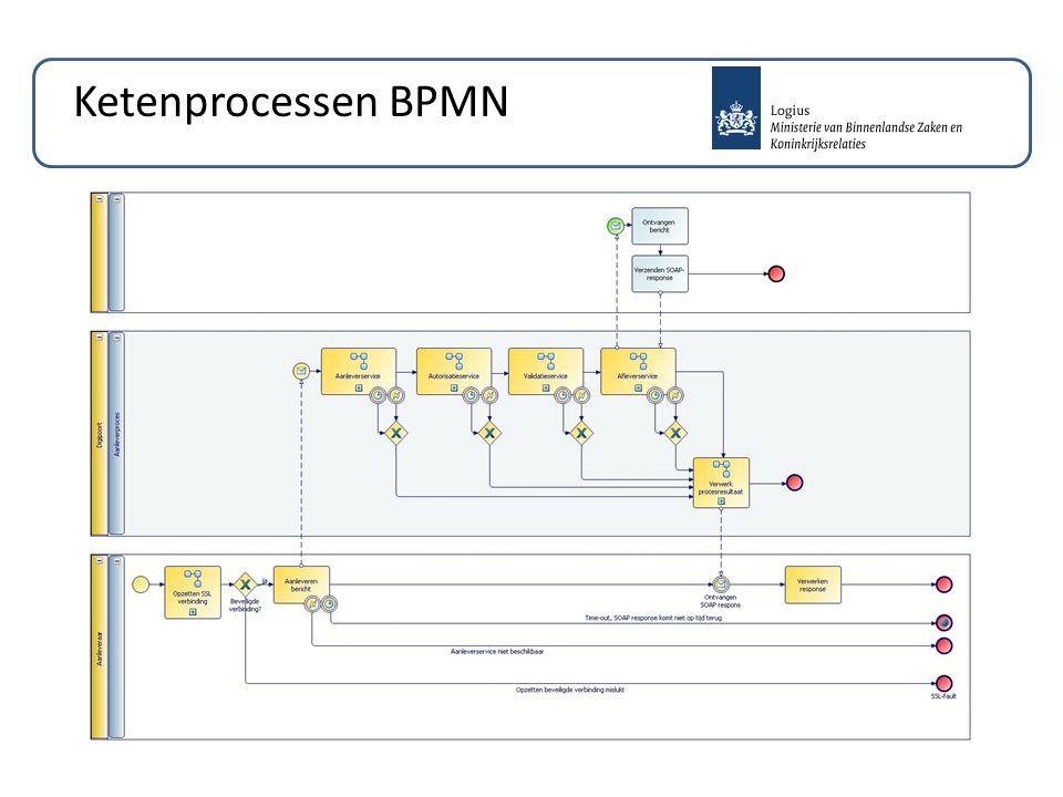 Ketenprocessen BPMN
