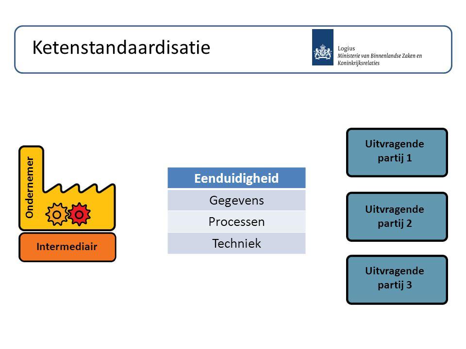 Ketenstandaardisatie Uitvragende partij 3 Uitvragende partij 2 Uitvragende partij 1 Intermediair Ondernemer Eenduidigheid Gegevens Processen Techniek