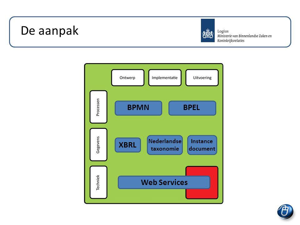 De aanpak Web Services BPMNBPEL XBRL Nederlandse taxonomie Instance document