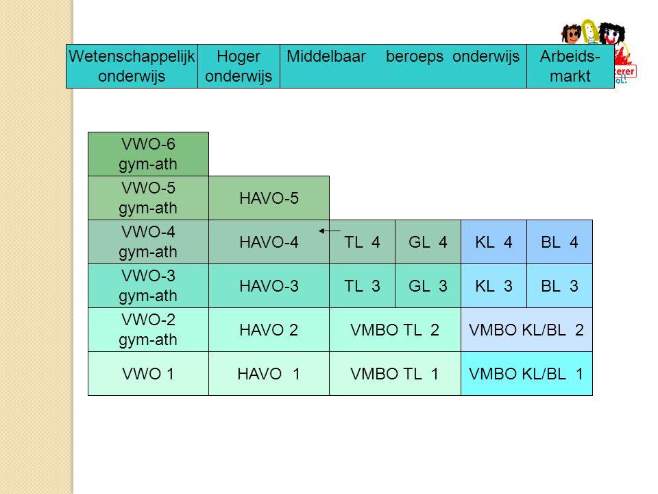 BL 3KL 3GL 3TL 3HAVO-3 VWO-3 gym-ath BL 4KL 4GL 4TL 4HAVO-4 VWO-4 gym-ath HAVO-5 VWO-5 gym-ath VWO-6 gym-ath VWO-2 gym-ath VMBO TL 2VMBO KL/BL 2 VMBO