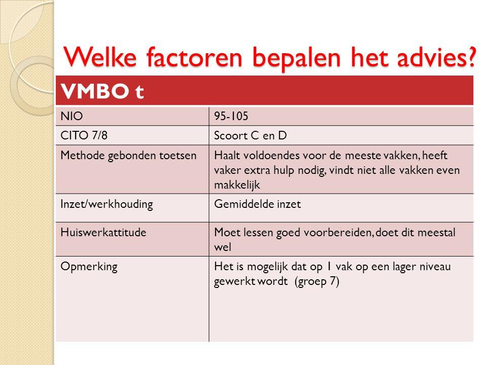 Welke factoren bepalen het advies? VMBO t NIO95-105 CITO 7/8Scoort C en D Methode gebonden toetsenHaalt voldoendes voor de meeste vakken, heeft vaker