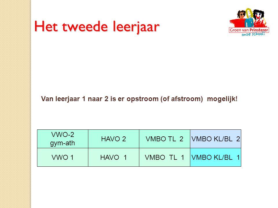 VWO-2 gym-ath VMBO TL 2VMBO KL/BL 2 VMBO KL/BL 1VMBO TL 1VWO 1 HAVO 2 HAVO 1 Van leerjaar 1 naar 2 is er opstroom (of afstroom) mogelijk! Het tweede l