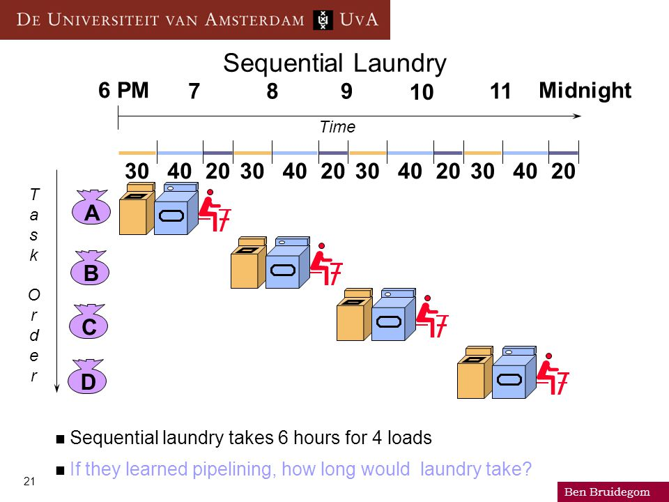 Ben Bruidegom 21 Sequential Laundry Sequential laundry takes 6 hours for 4 loads If they learned pipelining, how long would laundry take? ABCD 3040203
