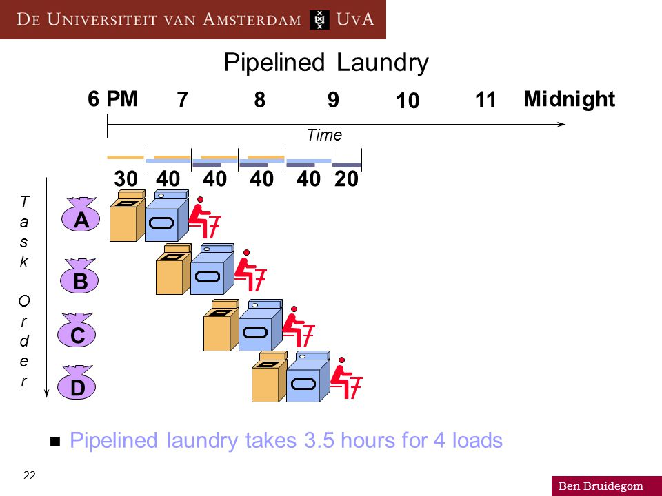 Ben Bruidegom 22 Pipelined Laundry Pipelined laundry takes 3.5 hours for 4 loads ABCD 6 PM Midnight TaskOrderTaskOrder Time