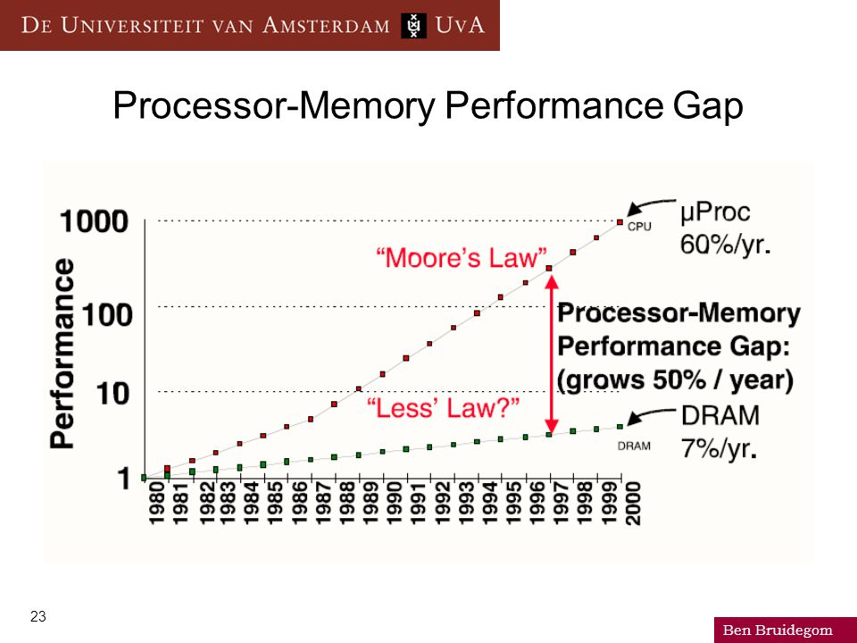 Ben Bruidegom 23 Processor-Memory Performance Gap