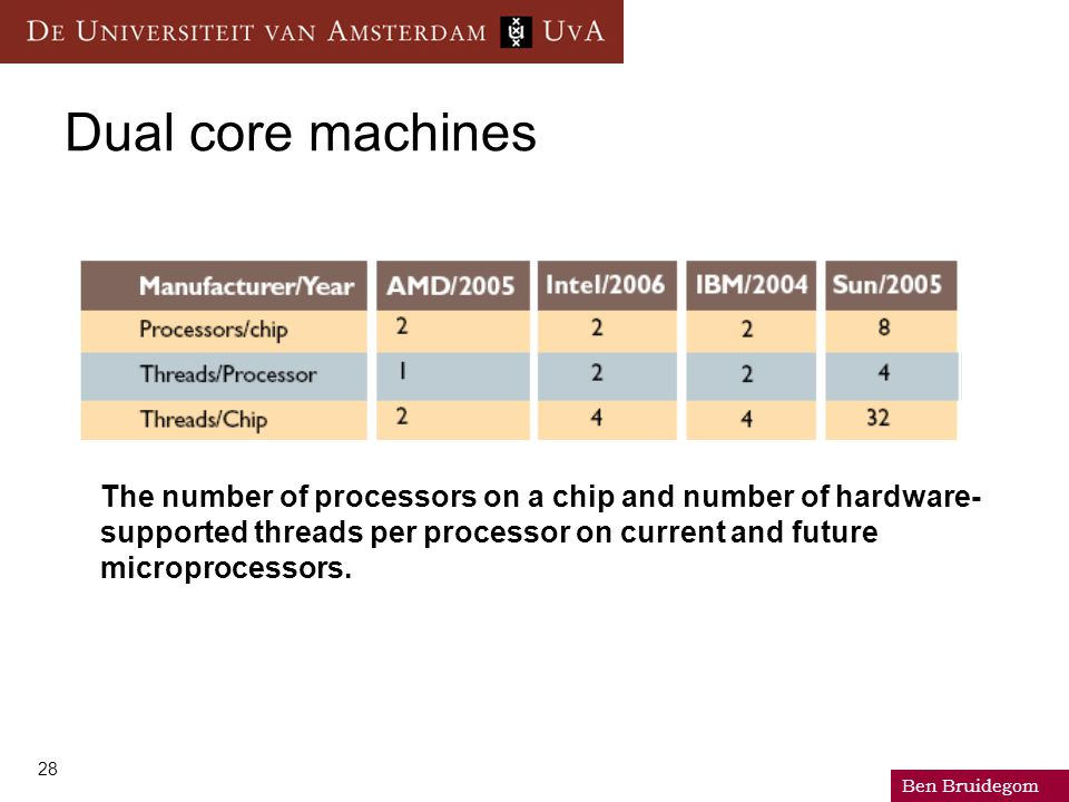 Ben Bruidegom 28 Dual core machines The number of processors on a chip and number of hardware- supported threads per processor on current and future m
