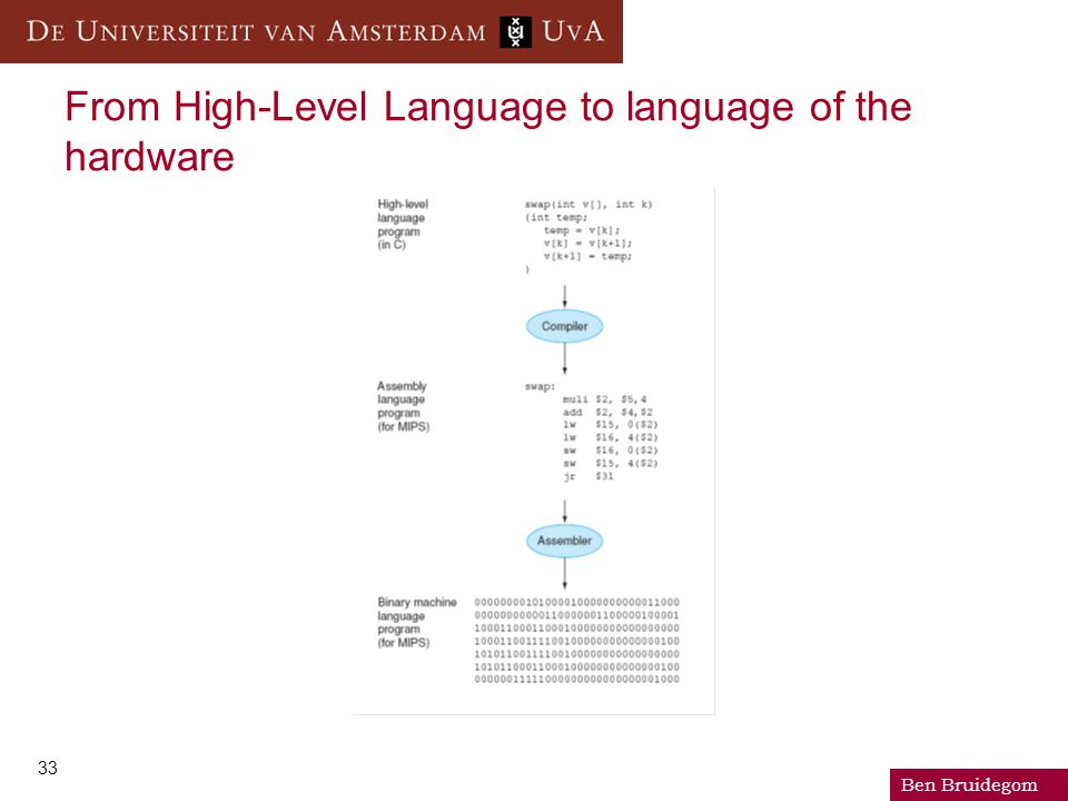 Ben Bruidegom 33 From High-Level Language to language of the hardware