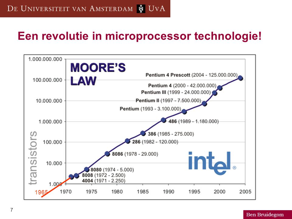 Ben Bruidegom 7 Een revolutie in microprocessor technologie! 1965