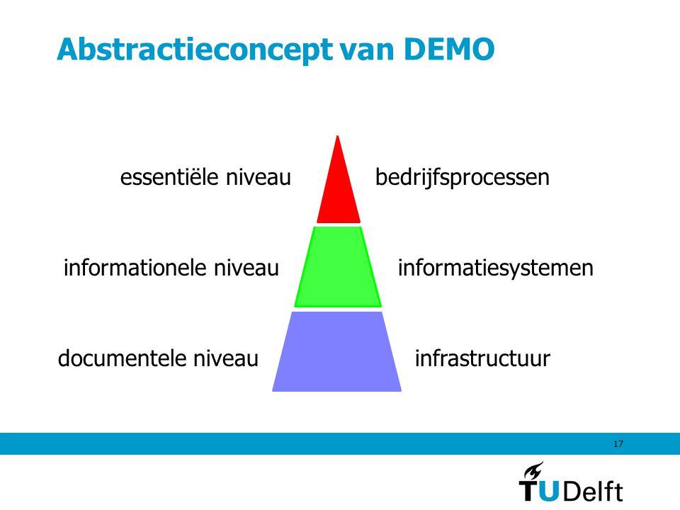 17 Abstractieconcept van DEMO essentiële niveau informationele niveau documentele niveau bedrijfsprocessen informatiesystemen infrastructuur
