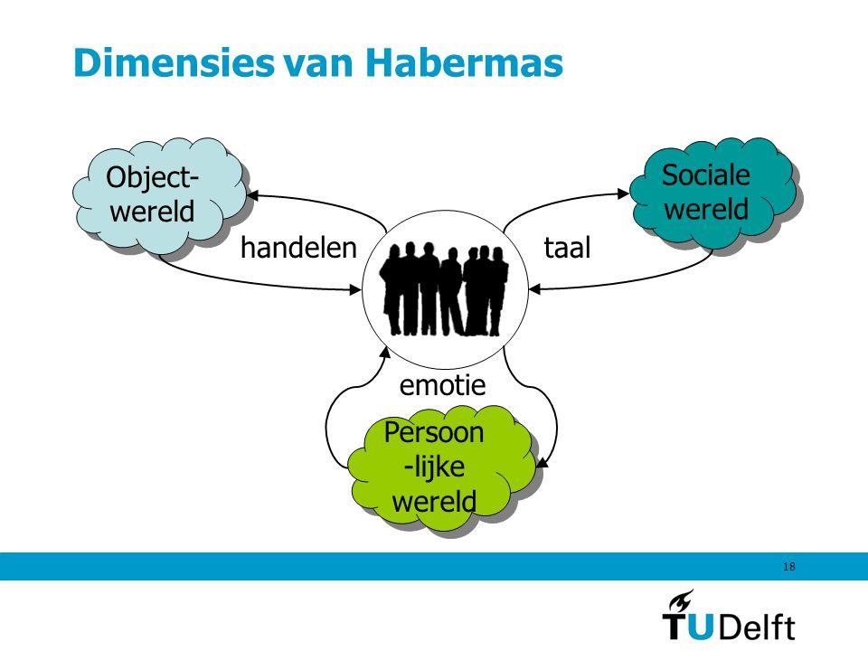 18 Dimensies van Habermas Object- wereld Sociale wereld Persoon -lijke wereld handelentaal emotie