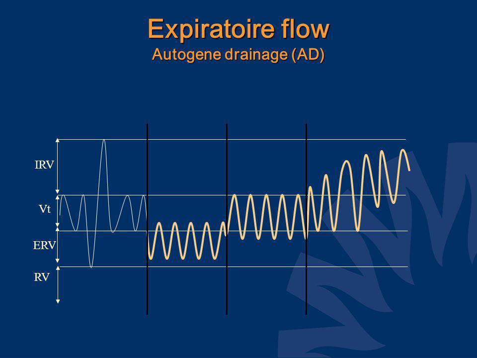 Expiratoire flow Autogene drainage (AD) IRV Vt ERV RV