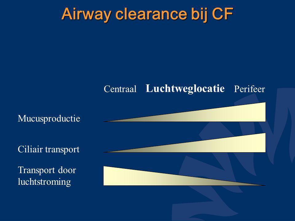 Via collaterale ventilatie Lucht achter mucusplug Airway clearance bij CF