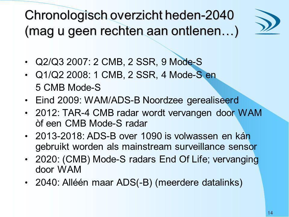 14 Chronologisch overzicht heden-2040 (mag u geen rechten aan ontlenen…) Q2/Q3 2007: 2 CMB, 2 SSR, 9 Mode-S Q1/Q2 2008: 1 CMB, 2 SSR, 4 Mode-S en 5 CM