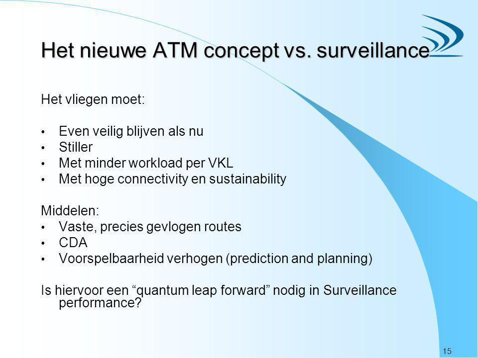 15 Het nieuwe ATM concept vs. surveillance Het vliegen moet: Even veilig blijven als nu Stiller Met minder workload per VKL Met hoge connectivity en s