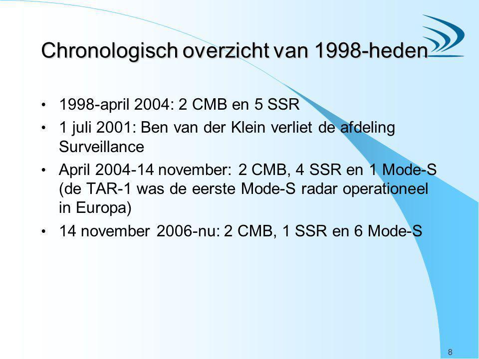 8 Chronologisch overzicht van 1998-heden 1998-april 2004: 2 CMB en 5 SSR 1 juli 2001: Ben van der Klein verliet de afdeling Surveillance April 2004-14
