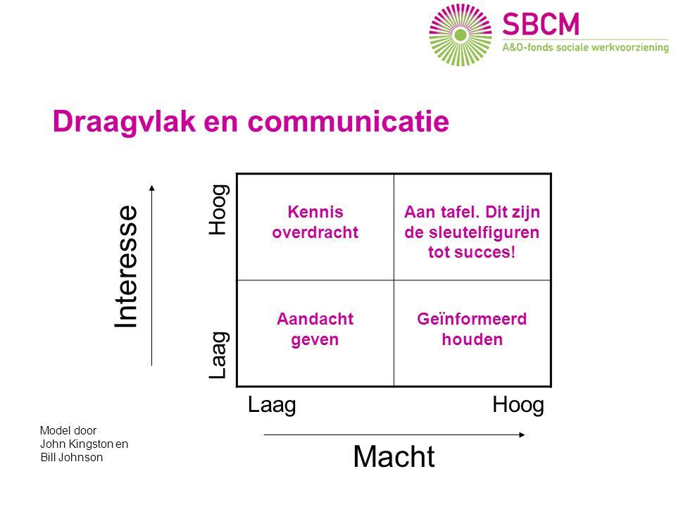 Draagvlak en communicatie Gevolgen voor SW bedrijven Interesse Macht Kennis overdracht Aan tafel. Dit zijn de sleutelfiguren tot succes! Aandacht geve