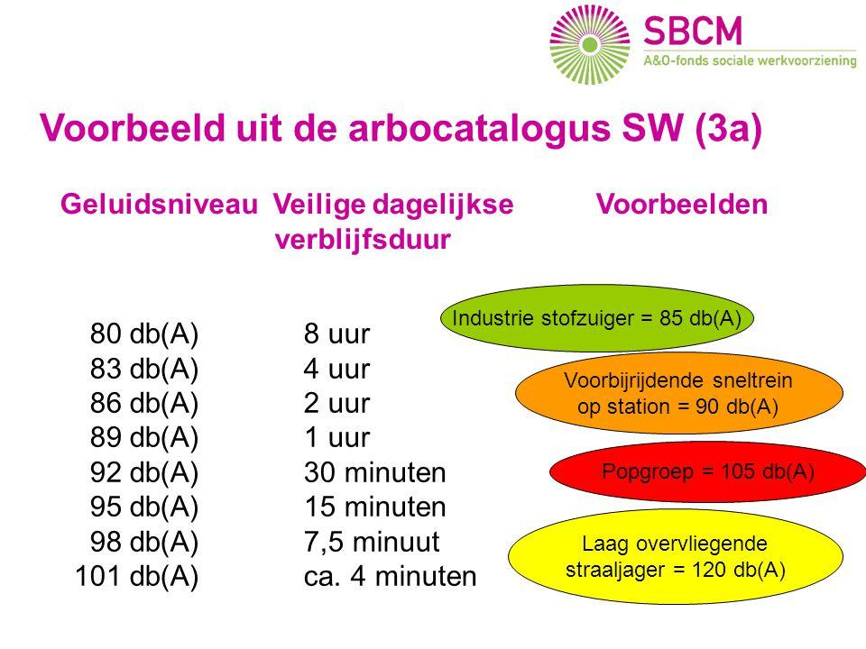 Geluidsniveau Veilige dagelijkse verblijfsduur 80 db(A) 8 uur 83 db(A) 4 uur 86 db(A) 2 uur 89 db(A) 1 uur 92 db(A) 30 minuten 95 db(A) 15 minuten 98 db(A) 7,5 minuut 101 db(A) ca.