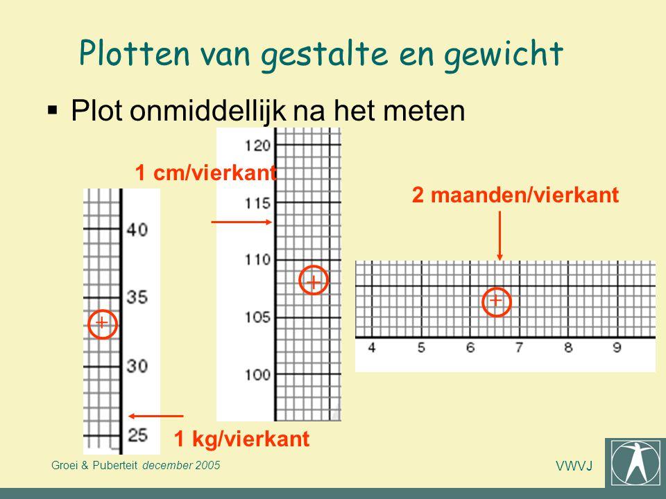 Groei & Puberteit december 2005 VWVJ Plotten van gestalte en gewicht  Plot onmiddellijk na het meten 2 maanden/vierkant 1 cm/vierkant 1 kg/vierkant +