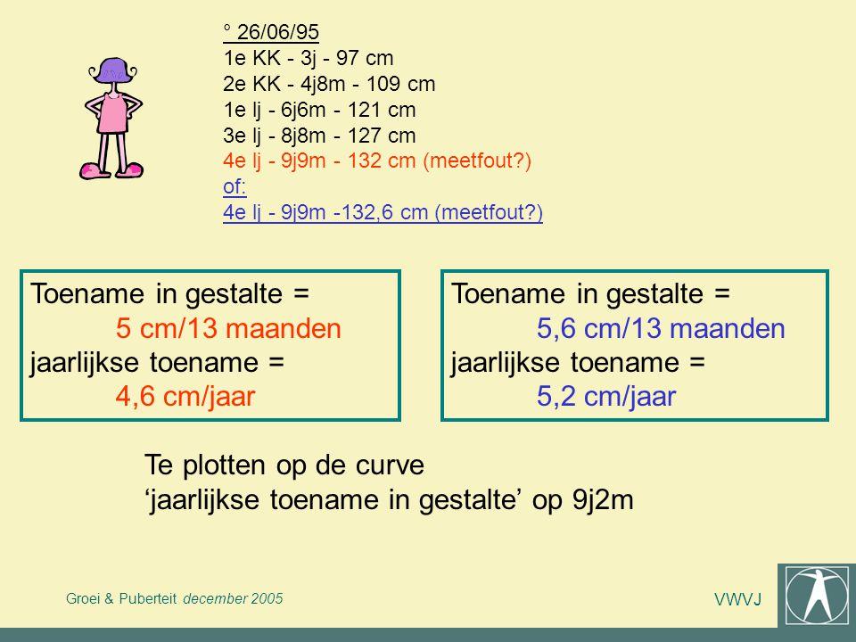 Groei & Puberteit december 2005 VWVJ ° 26/06/95 1e KK - 3j - 97 cm 2e KK - 4j8m - 109 cm 1e lj - 6j6m - 121 cm 3e lj - 8j8m - 127 cm 4e lj - 9j9m - 13
