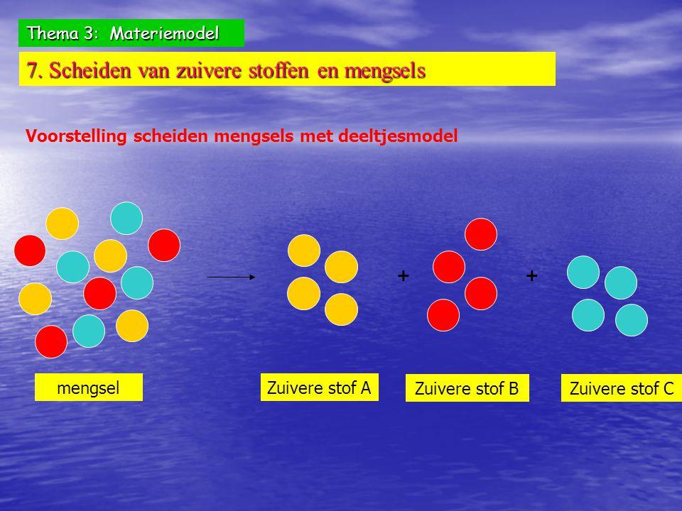Thema 3: Materiemodel 7. Scheiden van zuivere stoffen en mengsels Voorstelling scheiden mengsels met deeltjesmodel mengsel ++ Zuivere stof A Zuivere s