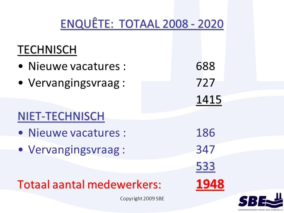 Copyright 2009 SBE ENQUÊTE: TOTAAL 2008 - 2020 TECHNISCH Nieuwe vacatures :688 Vervangingsvraag : 7271415NIET-TECHNISCH Nieuwe vacatures :186 Vervangingsvraag :347533 Totaal aantal medewerkers: 1948