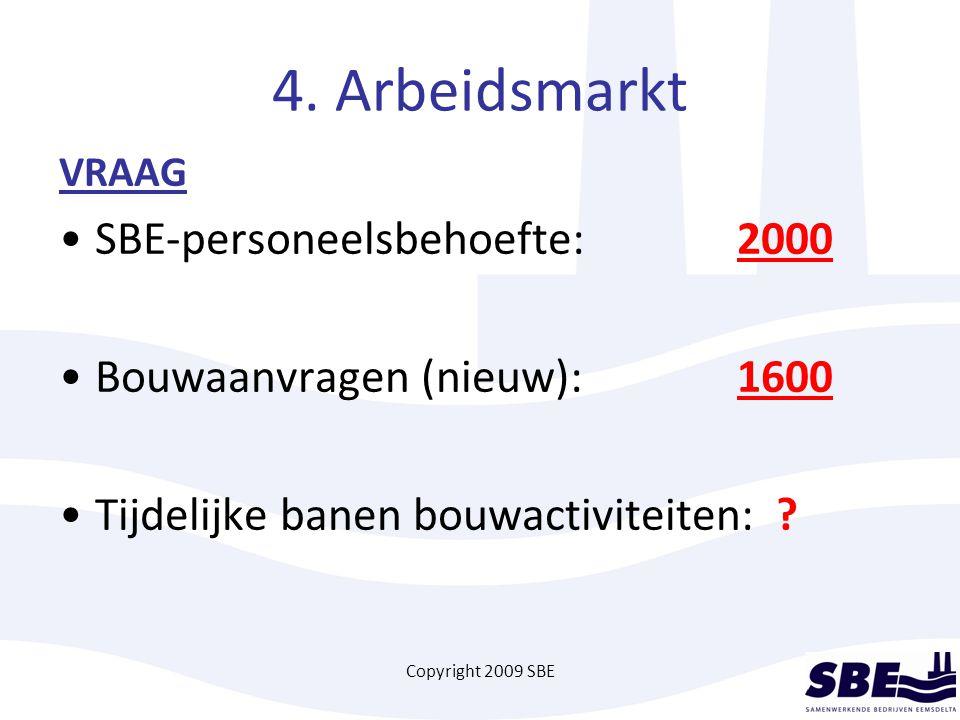 Copyright 2009 SBE 4. Arbeidsmarkt VRAAG SBE-personeelsbehoefte:2000 Bouwaanvragen (nieuw):1600 Tijdelijke banen bouwactiviteiten: ?