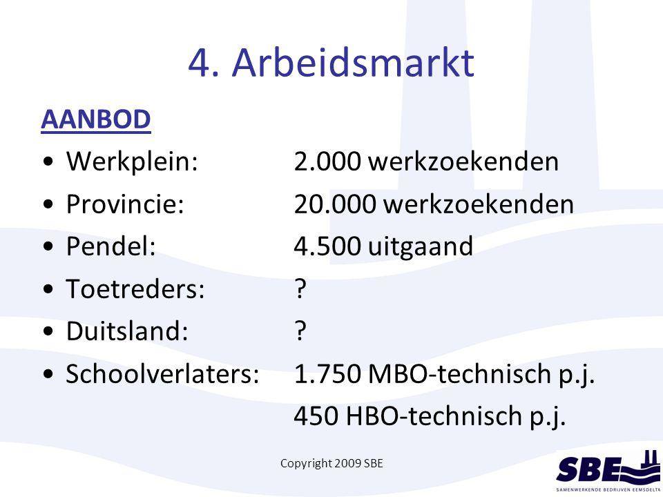 Copyright 2009 SBE 4. Arbeidsmarkt AANBOD Werkplein:2.000 werkzoekenden Provincie:20.000 werkzoekenden Pendel:4.500 uitgaand Toetreders:? Duitsland:?