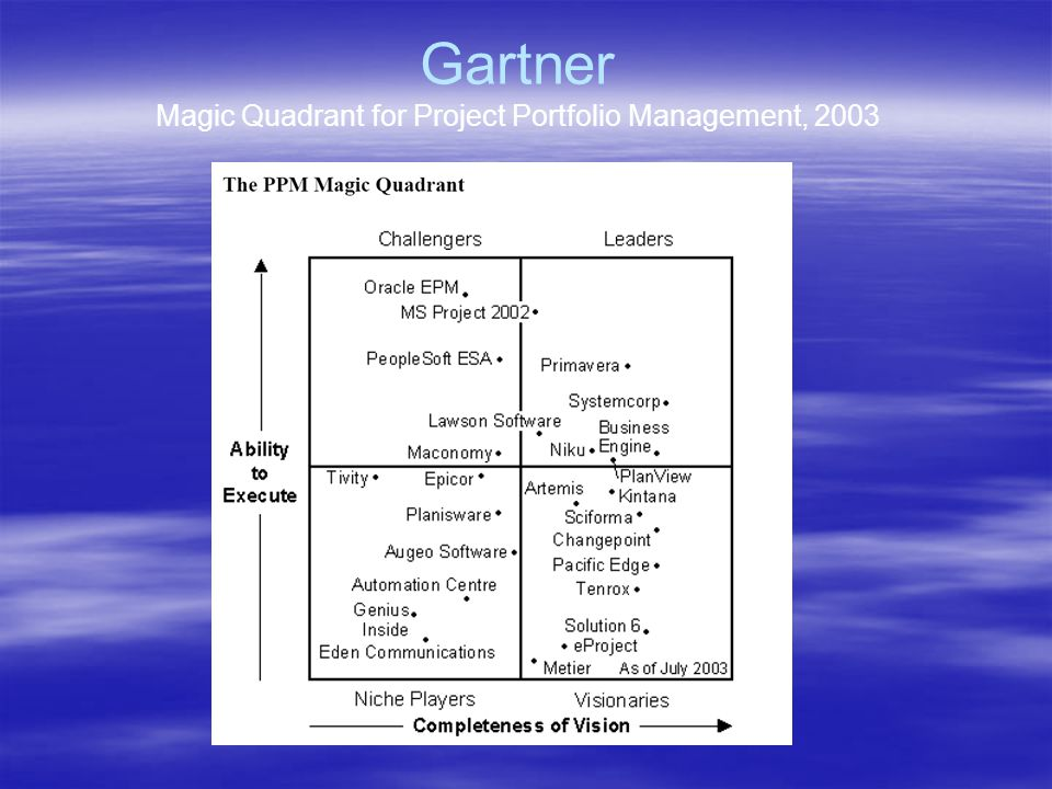 Gartner Magic Quadrant for Project Portfolio Management, 2003