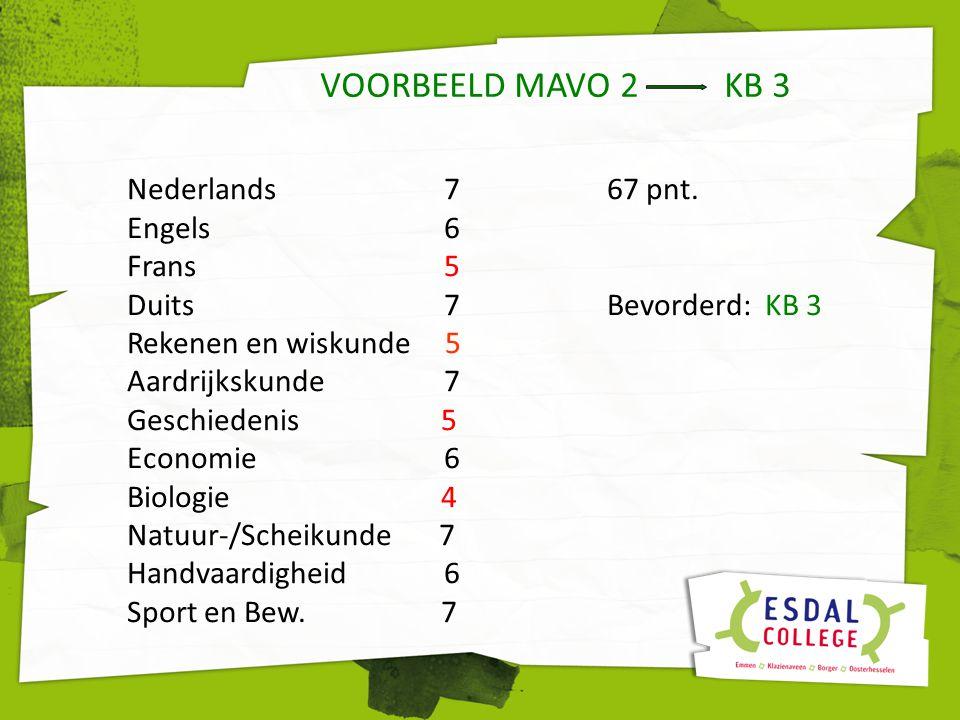VOORBEELD MAVO 2 KB 3 Nederlands 767 pnt. Engels 6 Frans 5 Duits 7Bevorderd: KB 3 Rekenen en wiskunde 5 Aardrijkskunde 7 Geschiedenis 5 Economie 6 Bio