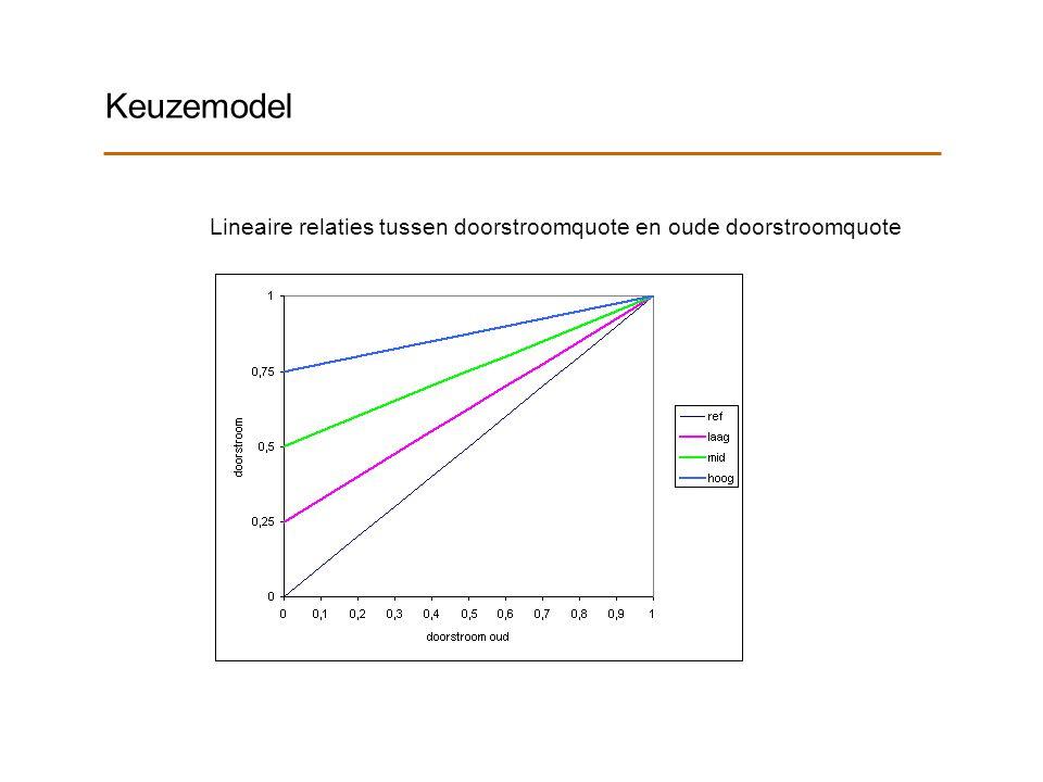 Keuzemodel Lineaire relaties tussen doorstroomquote en oude doorstroomquote