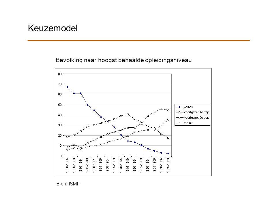 Keuzemodel Bevolking naar hoogst behaalde opleidingsniveau Bron: ISMF