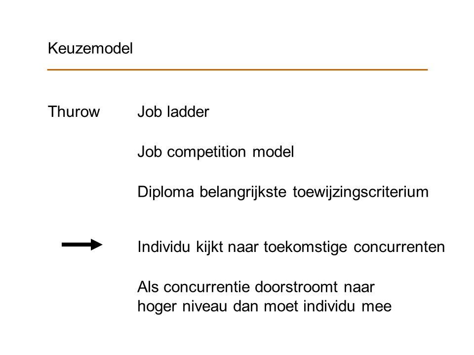Thurow Job competition model Job ladder Diploma belangrijkste toewijzingscriterium Individu kijkt naar toekomstige concurrenten Als concurrentie doorstroomt naar hoger niveau dan moet individu mee