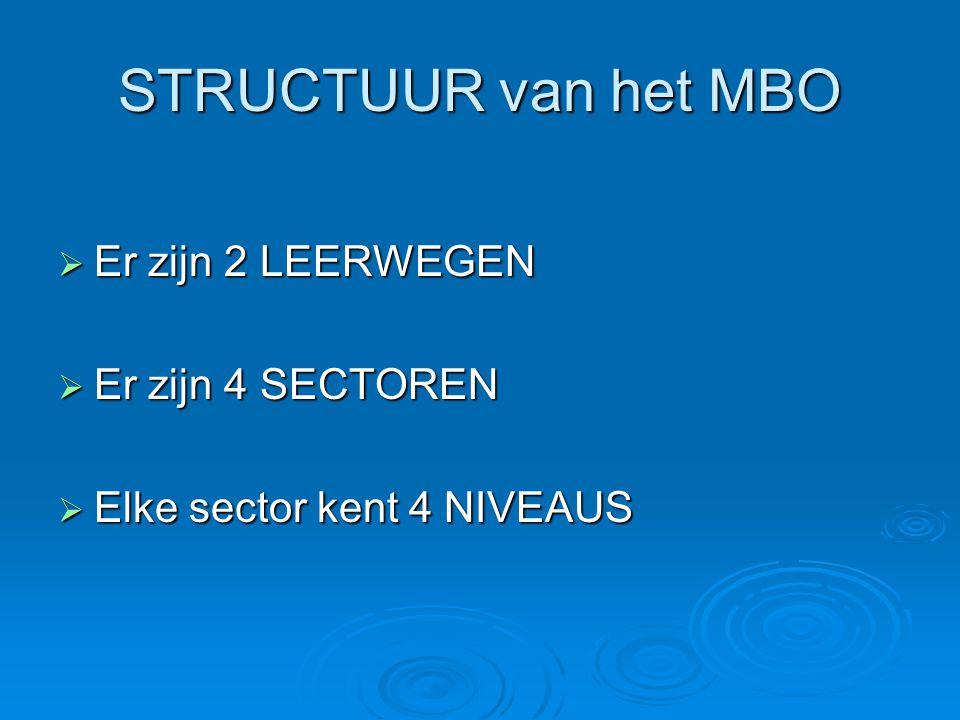 STRUCTUUR van het MBO  Er zijn 2 LEERWEGEN  Er zijn 4 SECTOREN  Elke sector kent 4 NIVEAUS