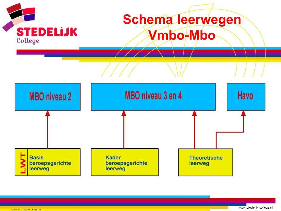www.stedelijk-college.nl Voorlichtingsavond 2 e leerjaar Schema leerwegen Vmbo-Mbo